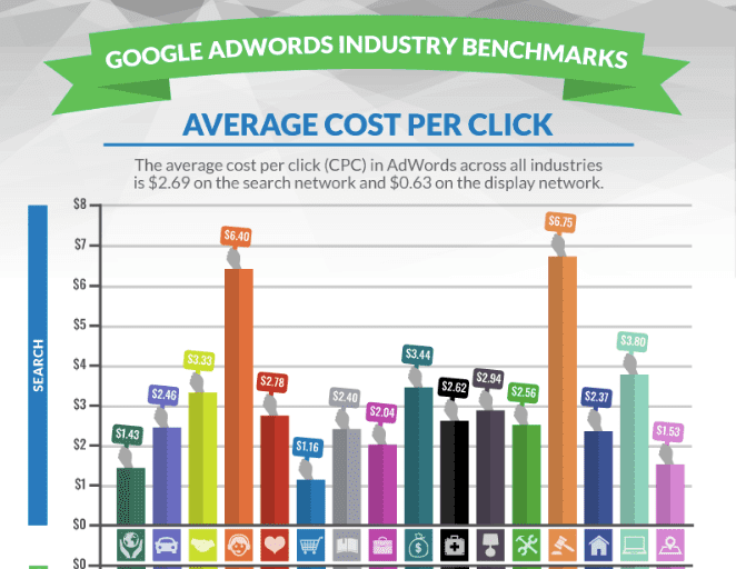 chart that shows the cost per click for google adwords for law firms