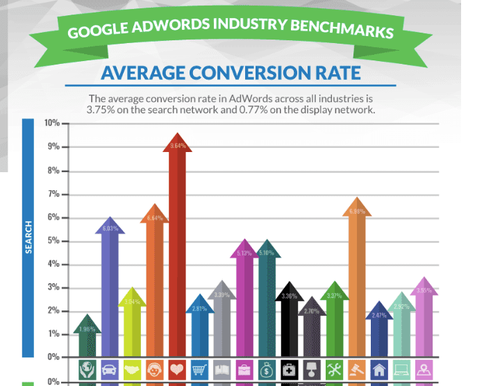 a chart that shows the industry benchmarks for google adwords conversion rates