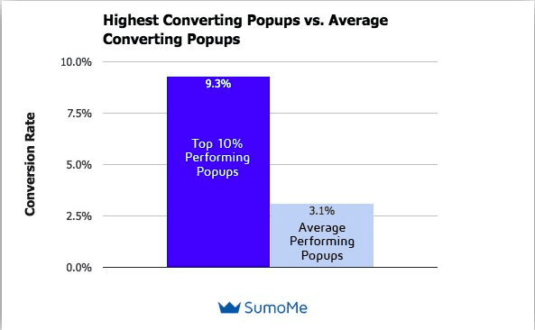 data from sumome's pop-up study