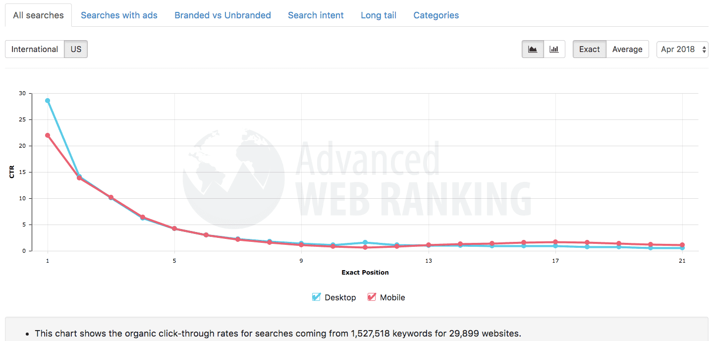 organic click through rates of search engine optimization advanced web ranking screenshot