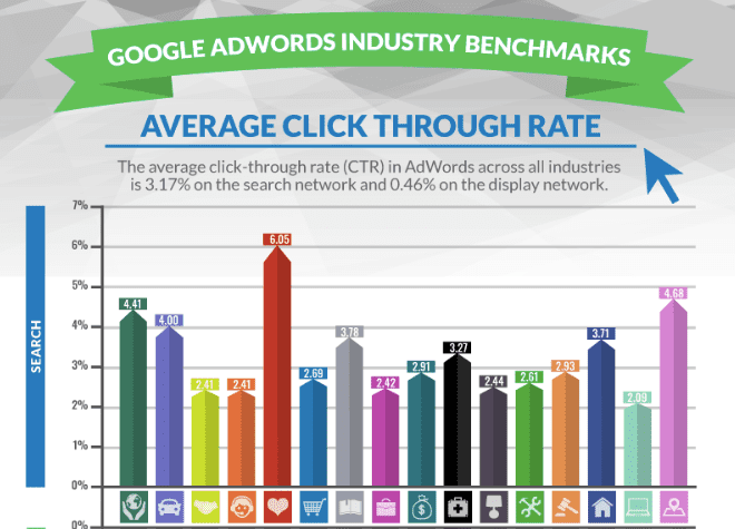 chart to show the industry average of google adwords click through rate ctr