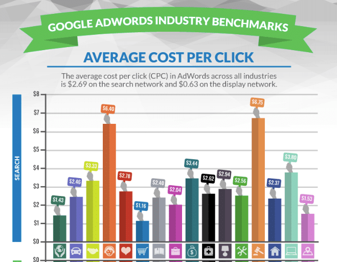 cost per click study of google adwords across all industries by wordstream