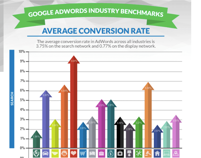 wordstream conversion rate study for google adwords