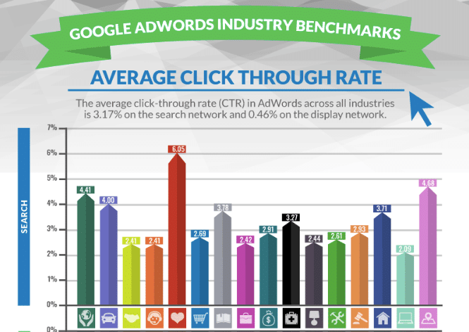 wordstream average click-through rate study for google adwords across all industries
